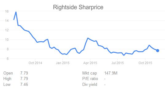 Rightside Share Price