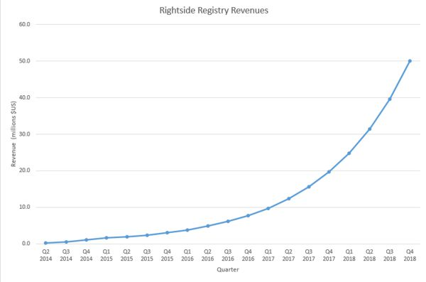 Rightside Registry