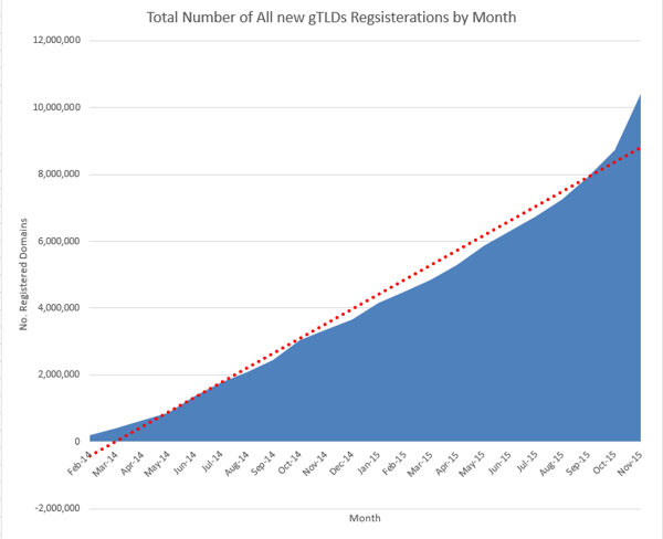 new gtld growth in registrations