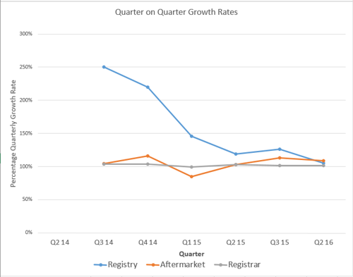 Rightside Growth Rates