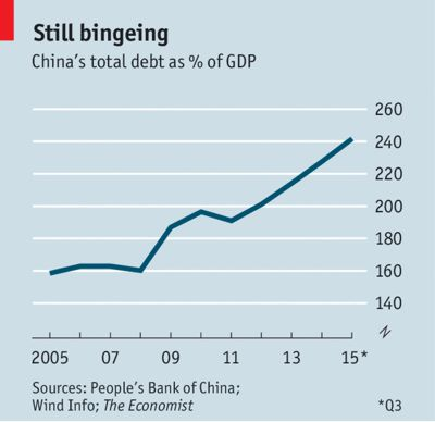 China bingeing on debt