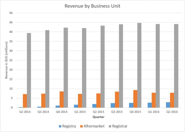 Revenue by Business Unit