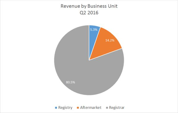 2016 Q2 Revenue By Business Unit