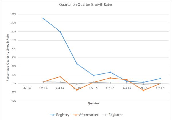 Quarter Growth Rates By Business Unit