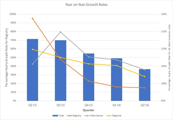 Year on Year Growth Rates