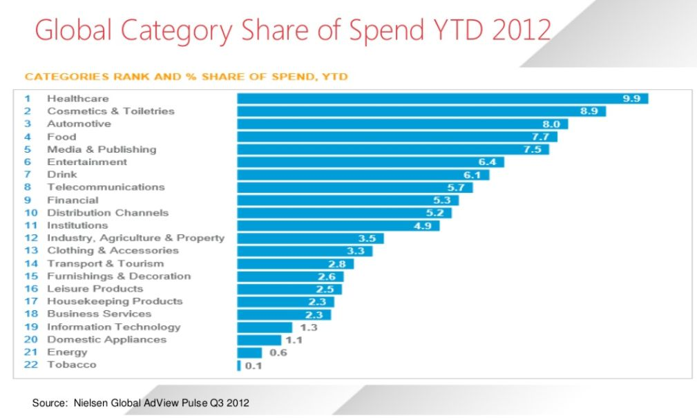 Global spend by vertical
