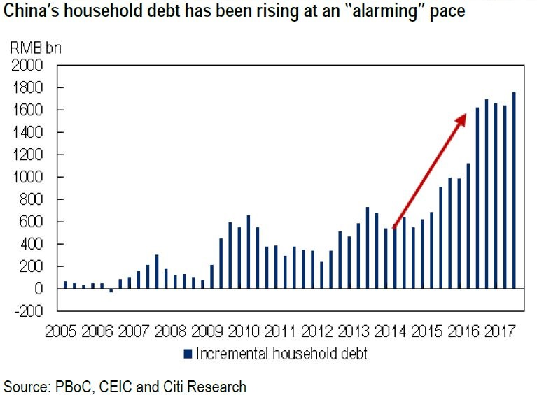 Chinese household debt